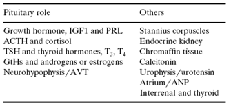 Hormone Table